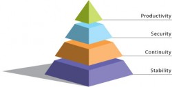 it services, zephyr pyramid, technological solutions